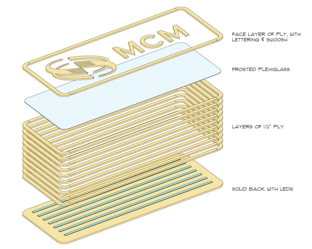 MCM Sign Layers